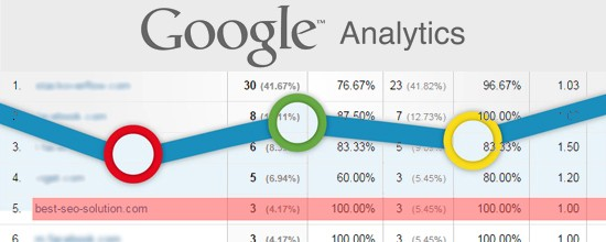 Supprimer le spam best seo solution/offer dans Analytics
