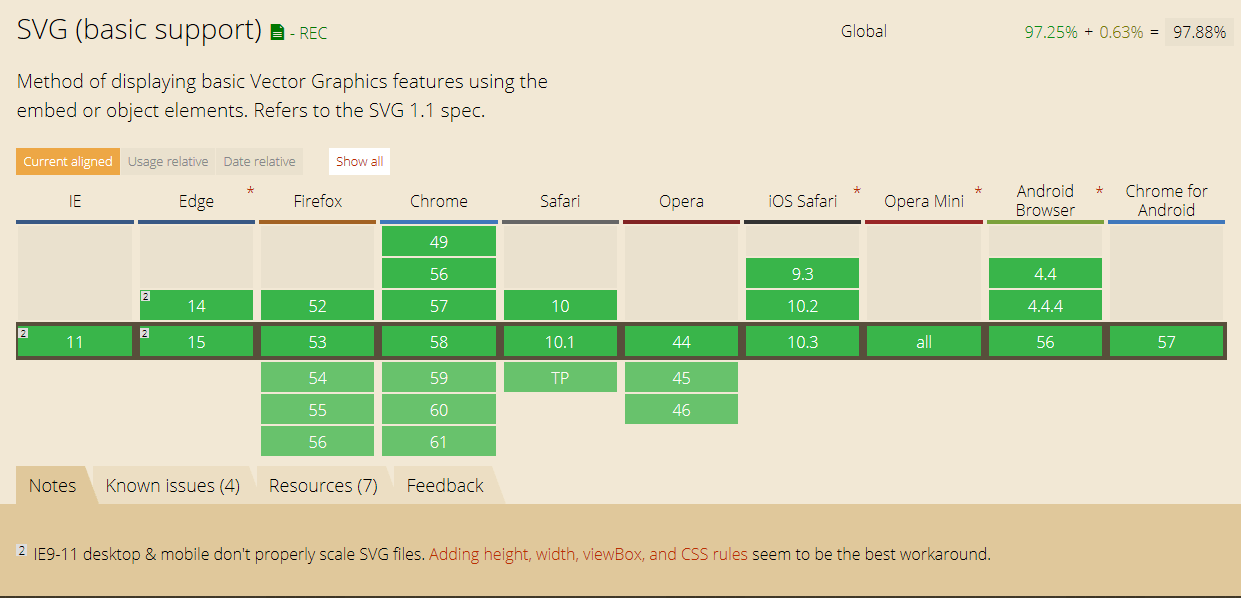 Compatibilité SVG - Can I Use.com